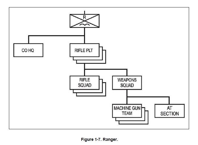 Ranger Rifle Co Line Diagram