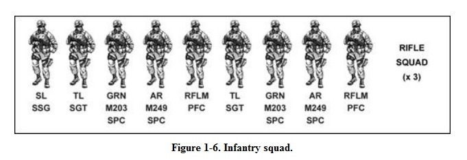 Infantry Fire Team : Inf org posn roles indiv co grunts and