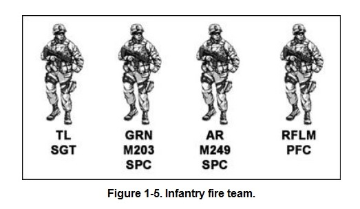 Infantry Fire Team : Infantry org positions roles reference essay grunts