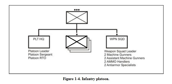 line wire diagram army infantry